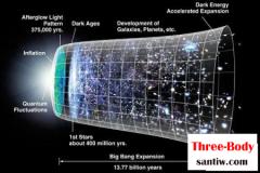 宇宙大爆炸之前宇宙是什么样子?