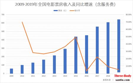 《三体》影视化之殇:刘慈欣10万卖版权,烂尾11年